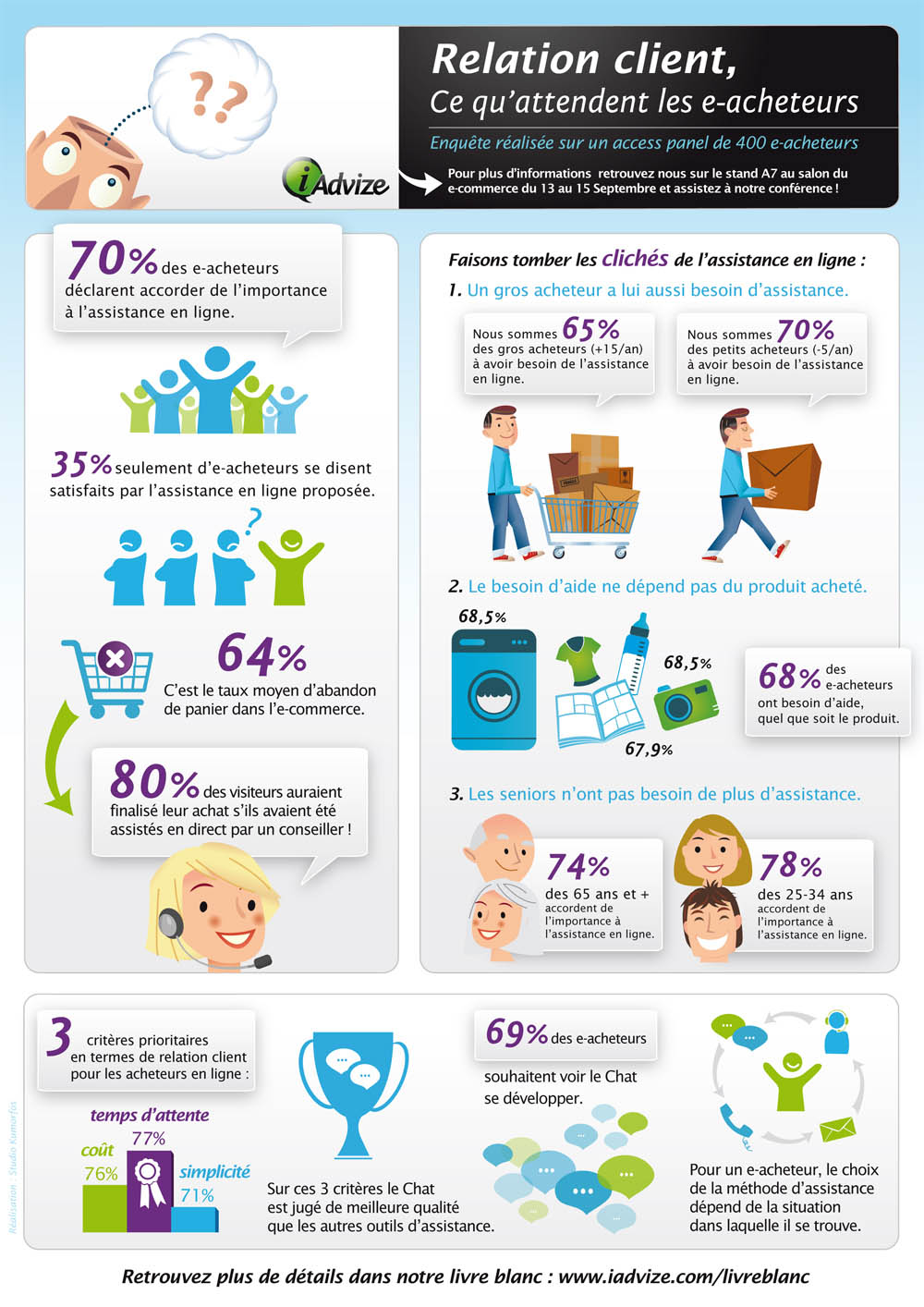 Etude-ecommerce-2011-infographie